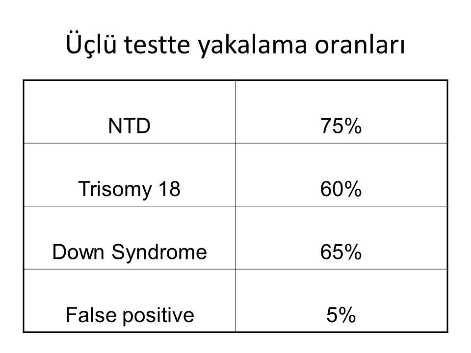 Üçlü testte yakalama oranları