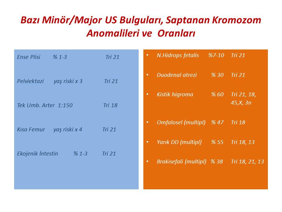 Bazı Minör/Major US Bulguları, Saptanan Kromozom Anomalileri ve Oranları