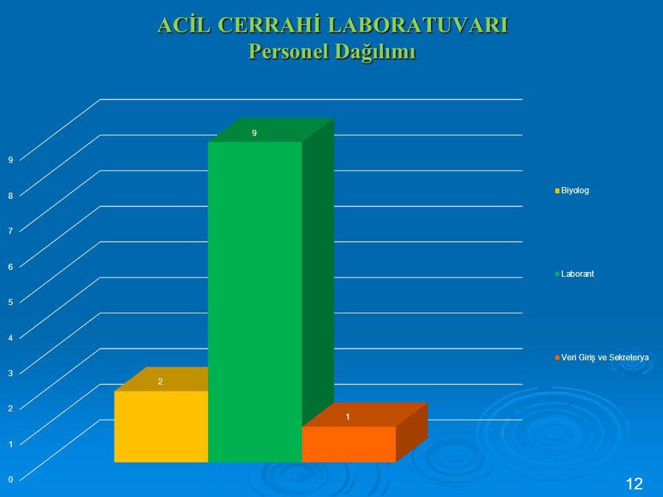 ACİL CERRAHİ LABORATUVARI Personel Dağılımı