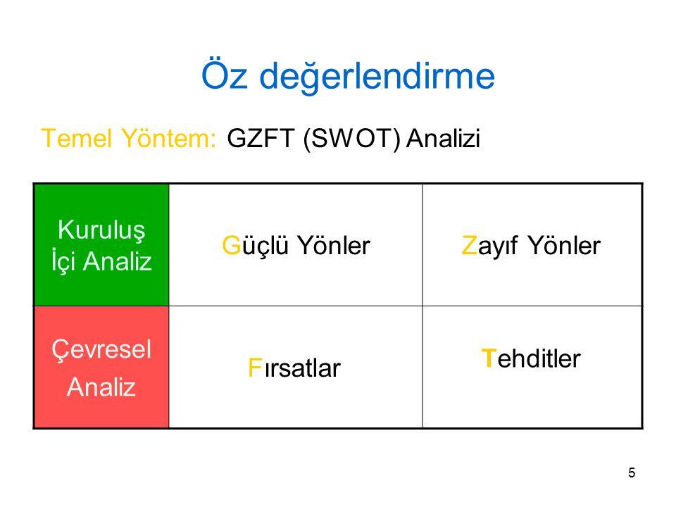 Öz değerlendirme Temel Yöntem: GZFT (SWOT) Analizi Kuruluş İçi Analiz