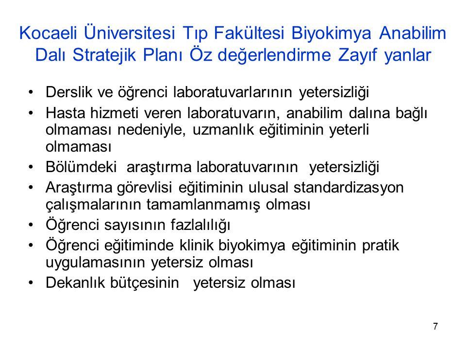 Kocaeli Üniversitesi Tıp Fakültesi Biyokimya Anabilim Dalı Stratejik Planı Öz değerlendirme Zayıf yanlar