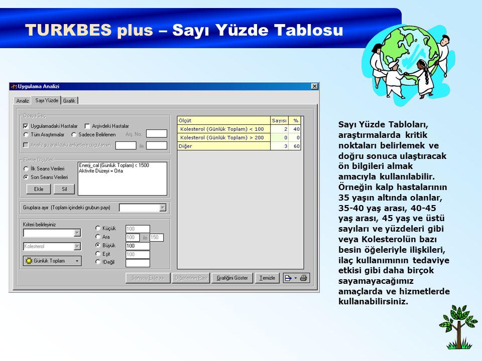 TURKBES plus – Sayı Yüzde Tablosu