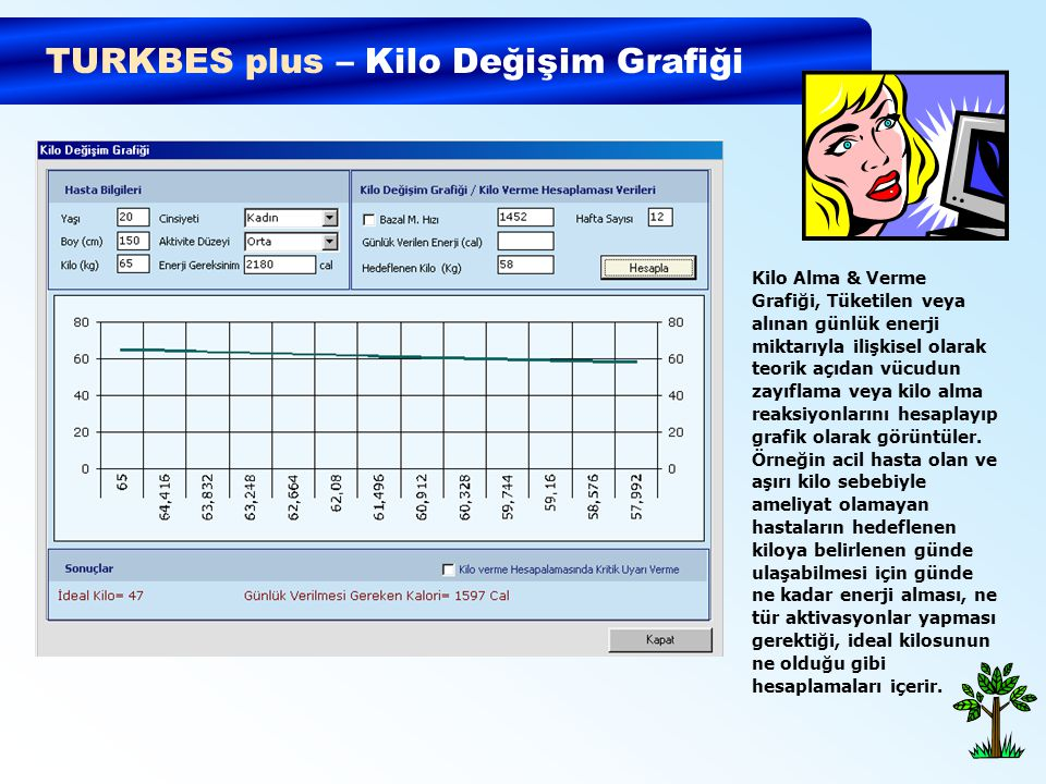 TURKBES plus – Kilo Değişim Grafiği