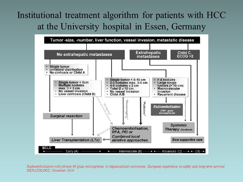 Institutional treatment algorithm for patients with HCC at the University hospital in Essen, Germany