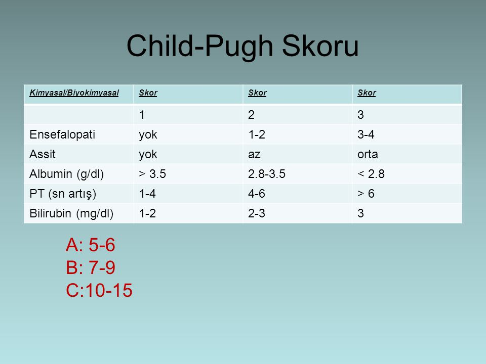 Child-Pugh Skoru A: 5-6 B: 7-9 C:10-15 1 2 3 Ensefalopati yok 1-2 3-4