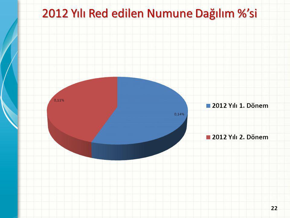 2012 Yılı Red edilen Numune Dağılım %'si