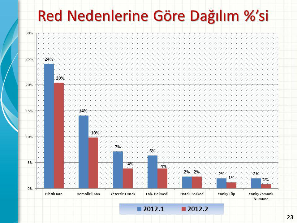 Red Nedenlerine Göre Dağılım %'si
