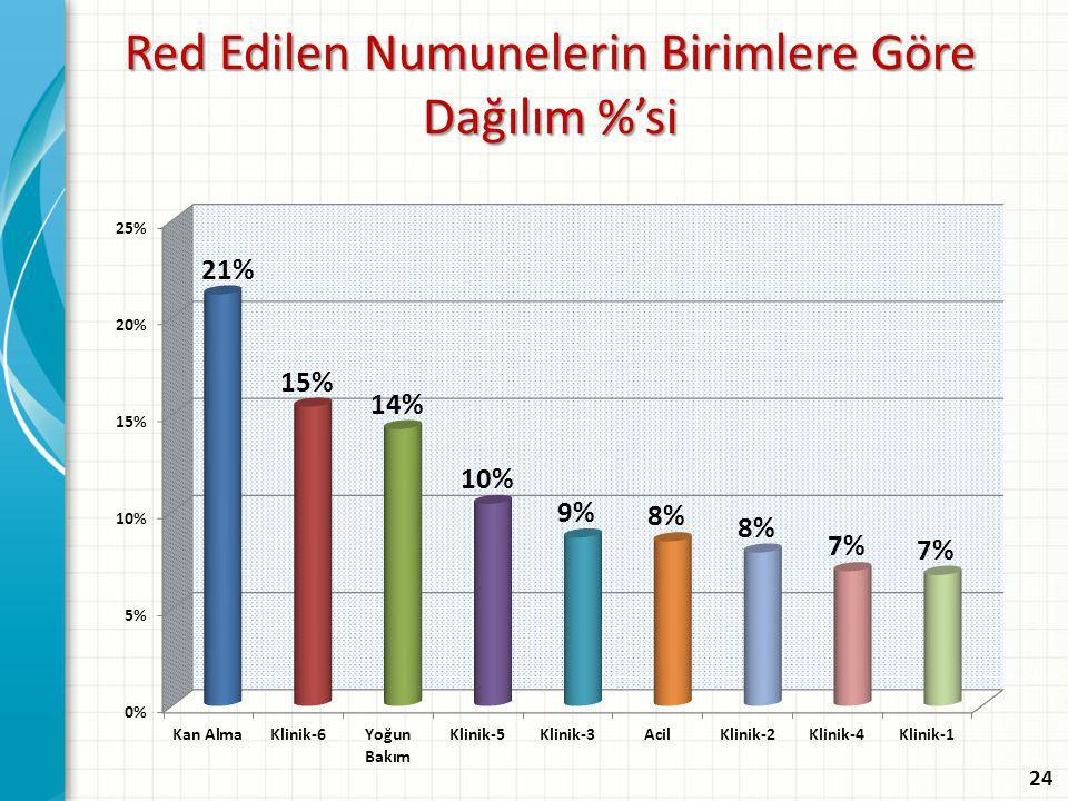 Red Edilen Numunelerin Birimlere Göre Dağılım %'si