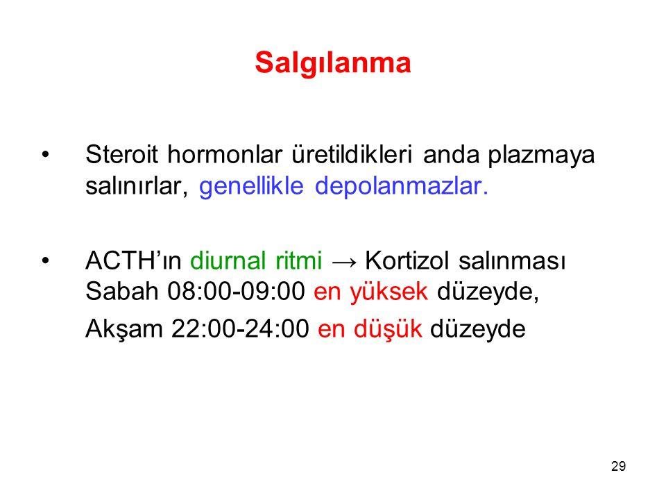 Salgılanma Steroit hormonlar üretildikleri anda plazmaya salınırlar, genellikle depolanmazlar.