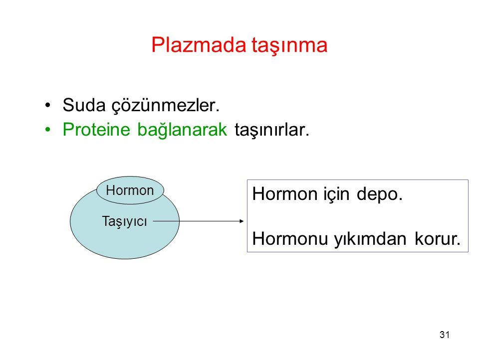 Plazmada taşınma Suda çözünmezler. Proteine bağlanarak taşınırlar.