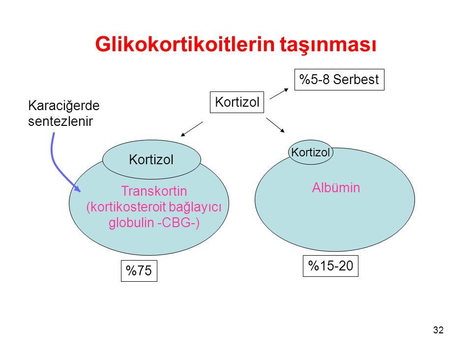 Glikokortikoitlerin taşınması