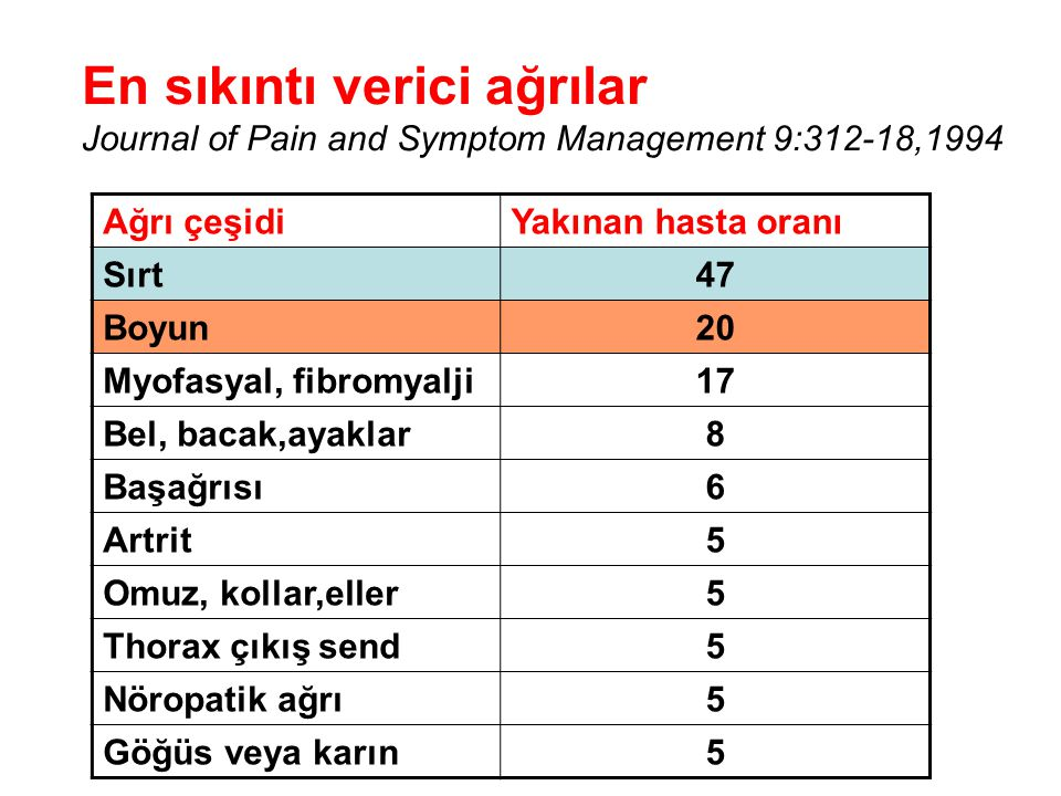 En sıkıntı verici ağrılar Journal of Pain and Symptom Management 9:312-18,1994