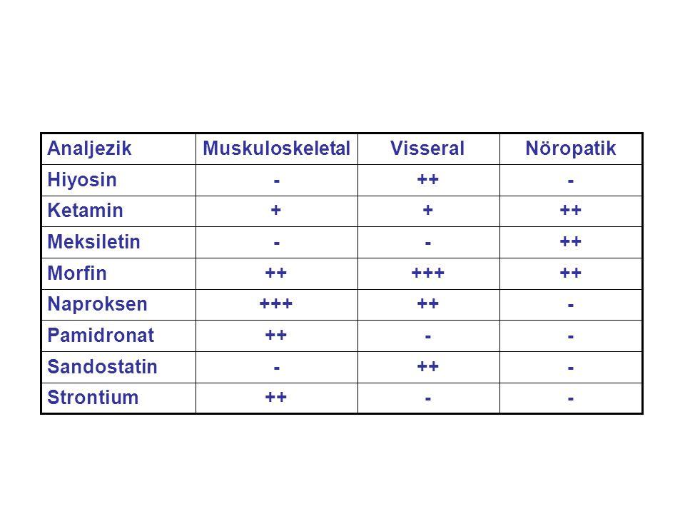 - ++ Strontium. Sandostatin. Pamidronat. +++ Naproksen. Morfin. Meksiletin. + Ketamin. Hiyosin.