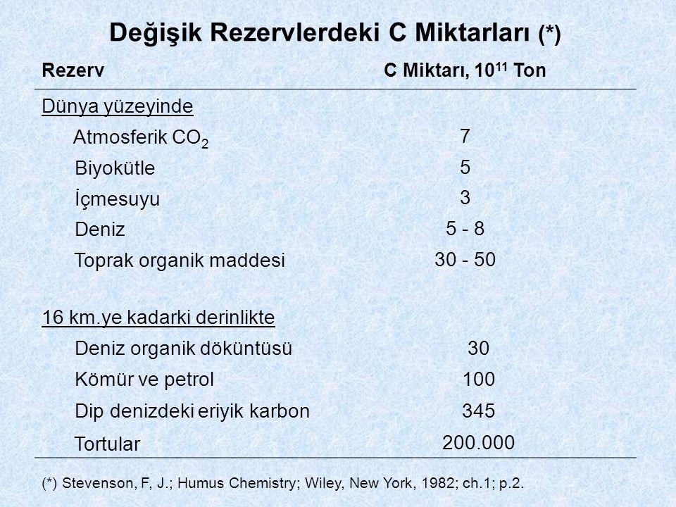 Değişik Rezervlerdeki C Miktarları (*)