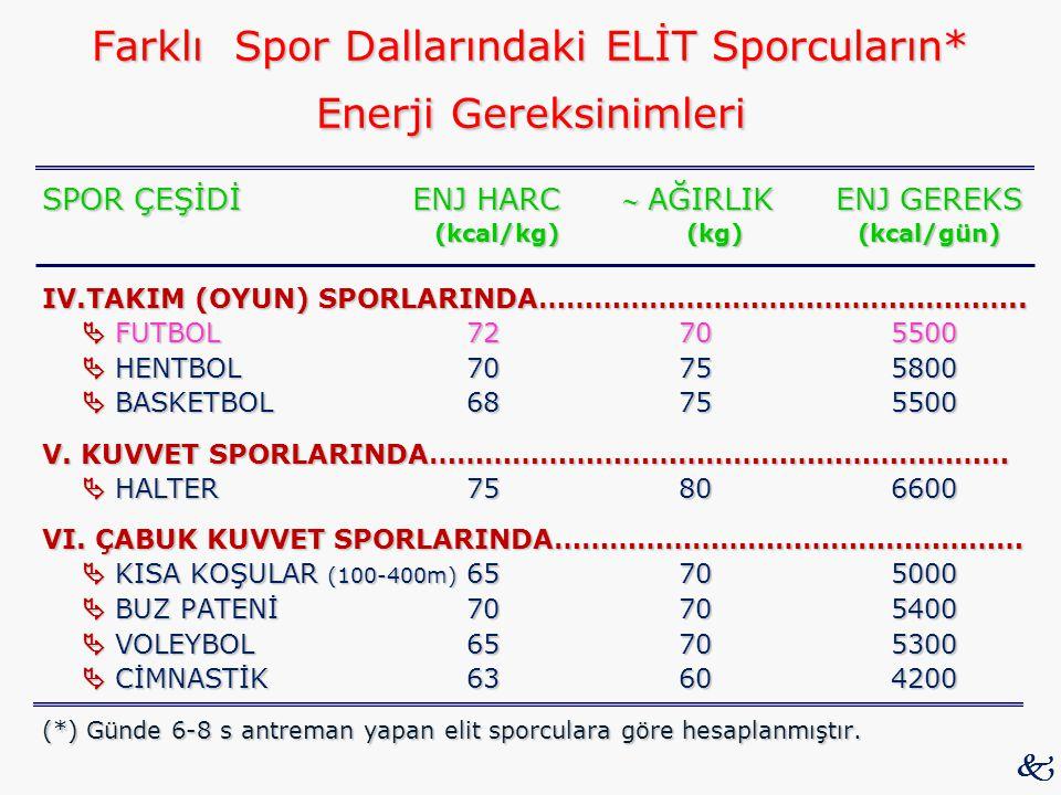 Farklı Spor Dallarındaki ELİT Sporcuların* Enerji Gereksinimleri