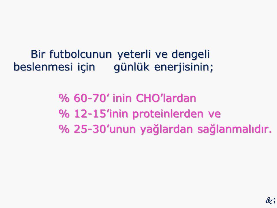 Bir futbolcunun yeterli ve dengeli beslenmesi için günlük enerjisinin; % 60-70' inin CHO'lardan % 12-15'inin proteinlerden ve % 25-30'unun yağlardan sağlanmalıdır.