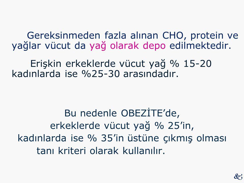 Gereksinmeden fazla alınan CHO, protein ve yağlar vücut da yağ olarak depo edilmektedir. Erişkin erkeklerde vücut yağ % 15-20 kadınlarda ise %25-30 arasındadır. Bu nedenle OBEZİTE'de, erkeklerde vücut yağ % 25'in, kadınlarda ise % 35'in üstüne çıkmış olması tanı kriteri olarak kullanılır.