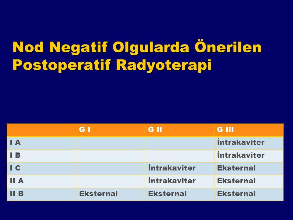 Nod Negatif Olgularda Önerilen Postoperatif Radyoterapi