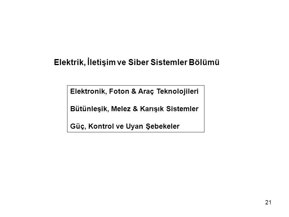 Elektrik, İletişim ve Siber Sistemler Bölümü