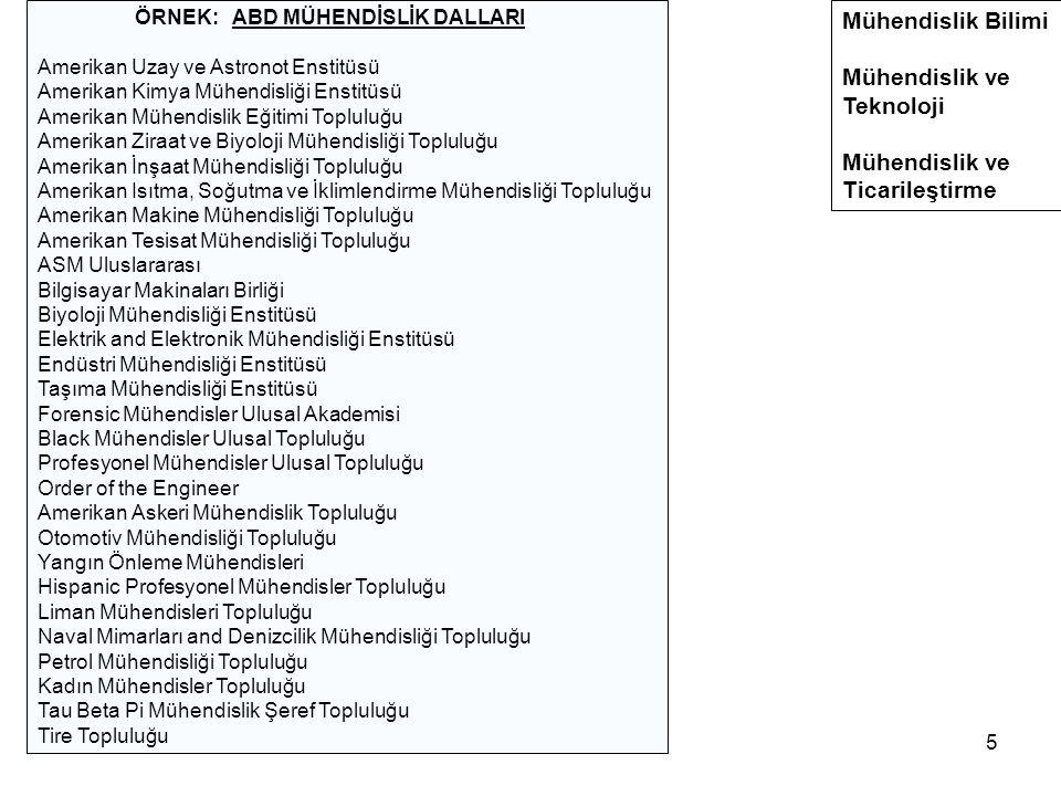 Mühendislik Bilimi Mühendislik ve Teknoloji Ticarileştirme