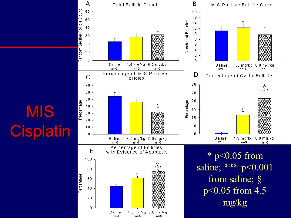 MIS Cisplatin * p<0.05 from saline; *** p<0.001 from saline; § p<0.05 from 4.5 mg/kg
