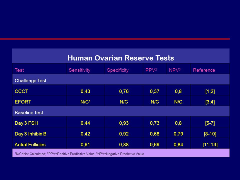 Human Ovarian Reserve Tests