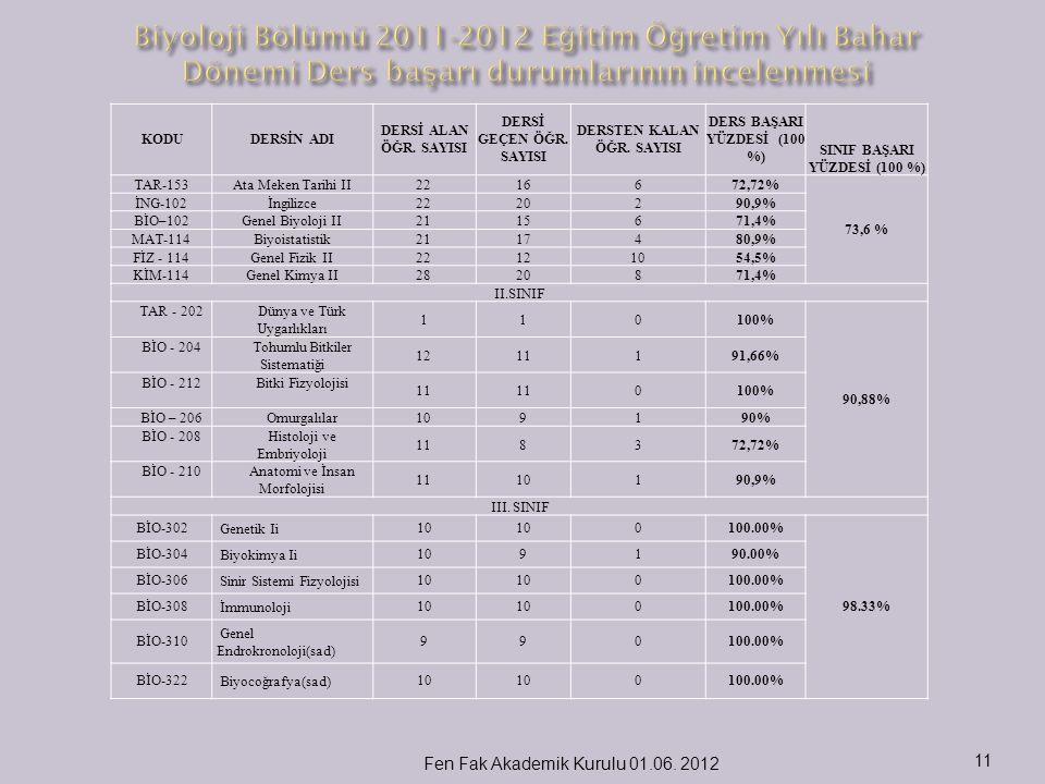 Biyoloji Bölümü 2011-2012 Eğitim Öğretim Yılı Bahar Dönemi Ders başarı durumlarının incelenmesi