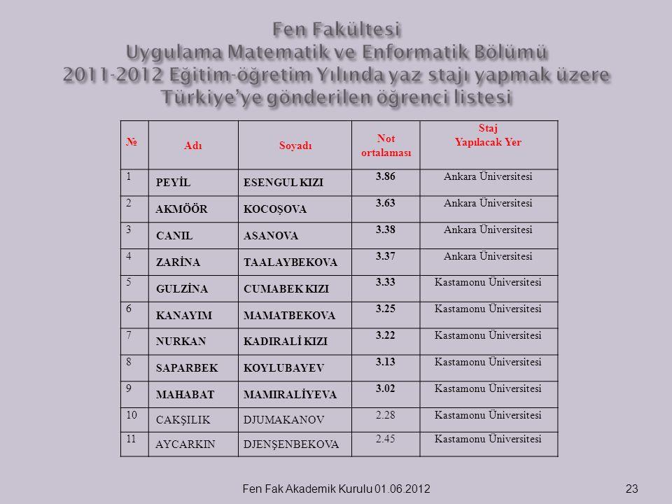 Fen Fakültesi Uygulama Matematik ve Enformatik Bölümü 2011-2012 Eğitim-öğretim Yılında yaz stajı yapmak üzere Türkiye'ye gönderilen öğrenci listesi