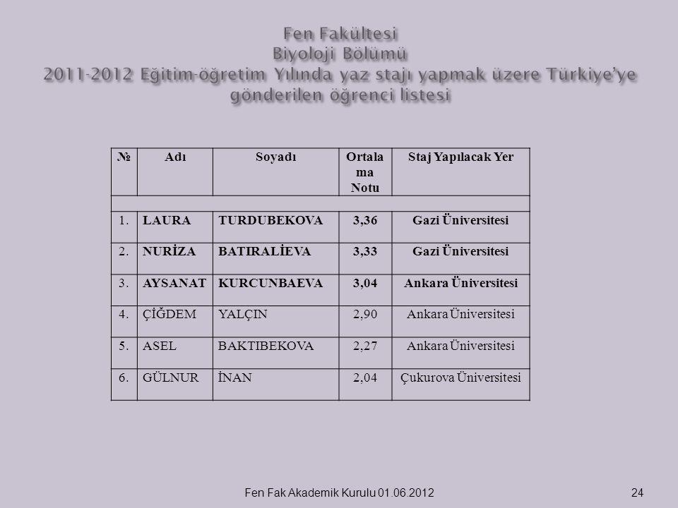 Fen Fakültesi Biyoloji Bölümü 2011-2012 Eğitim-öğretim Yılında yaz stajı yapmak üzere Türkiye'ye gönderilen öğrenci listesi