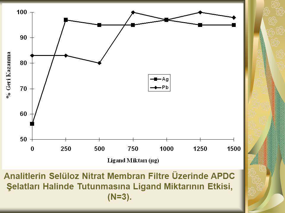 Analitlerin Selüloz Nitrat Membran Filtre Üzerinde APDC Şelatları Halinde Tutunmasına Ligand Miktarının Etkisi, (N=3).