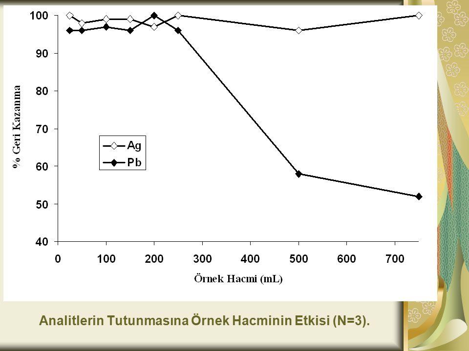 Analitlerin Tutunmasına Örnek Hacminin Etkisi (N=3).