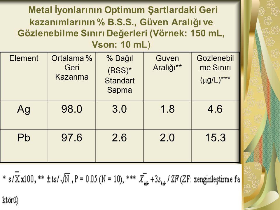Metal İyonlarının Optimum Şartlardaki Geri kazanımlarının % B. S. S