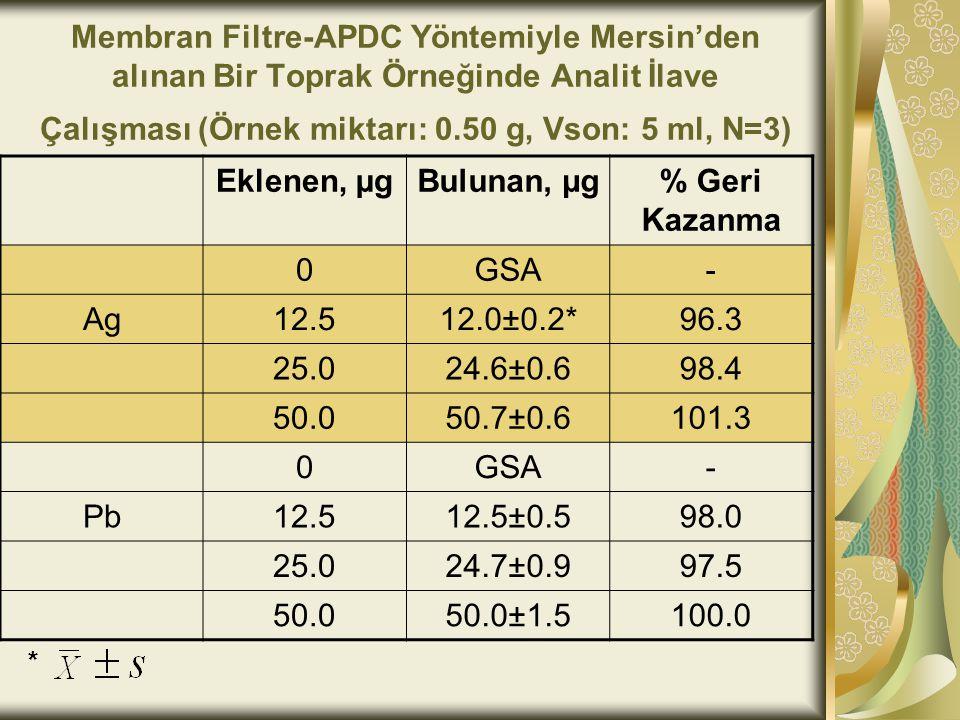 Membran Filtre-APDC Yöntemiyle Mersin'den alınan Bir Toprak Örneğinde Analit İlave Çalışması (Örnek miktarı: 0.50 g, Vson: 5 ml, N=3)