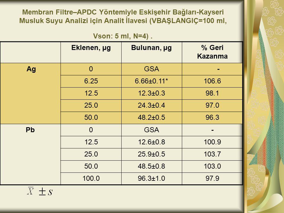 Membran Filtre–APDC Yöntemiyle Eskişehir Bağları-Kayseri Musluk Suyu Analizi için Analit İlavesi (VBAŞLANGIÇ=100 ml, Vson: 5 ml, N=4) .