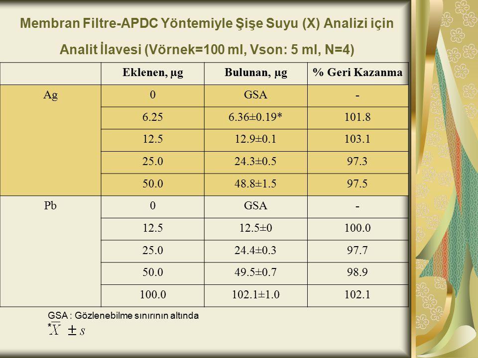 Membran Filtre-APDC Yöntemiyle Şişe Suyu (X) Analizi için Analit İlavesi (Vörnek=100 ml, Vson: 5 ml, N=4)
