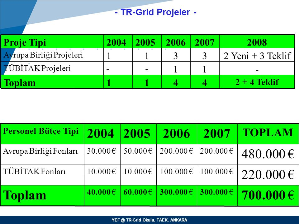 - TR-Grid Projeler - 4. 1. 3. 2007. 2 + 4 Teklif. - 2 Yeni + 3 Teklif. 2008. TÜBİTAK Projeleri.