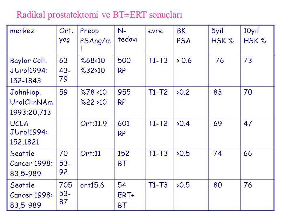 Radikal prostatektomi ve BT±ERT sonuçları