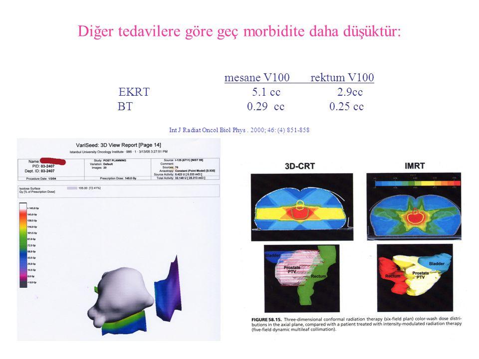 Diğer tedavilere göre geç morbidite daha düşüktür: mesane V100 rektum V100 EKRT 5.1 cc 2.9cc BT 0.29 cc 0.25 cc Int J Radiat Oncol Biol Phys .