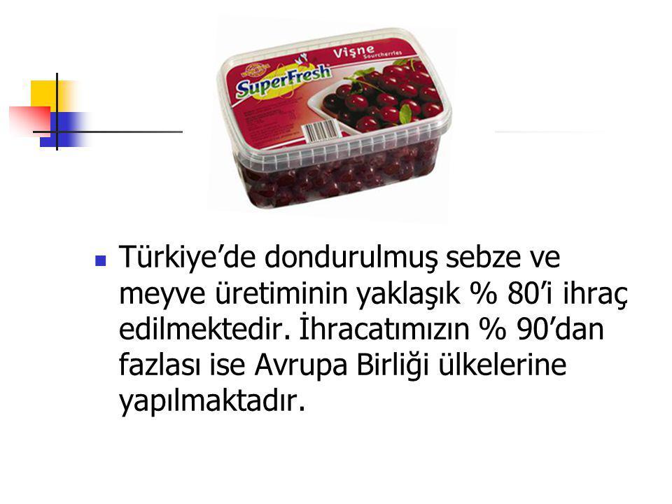 Türkiye'de dondurulmuş sebze ve meyve üretiminin yaklaşık % 80'i ihraç edilmektedir.