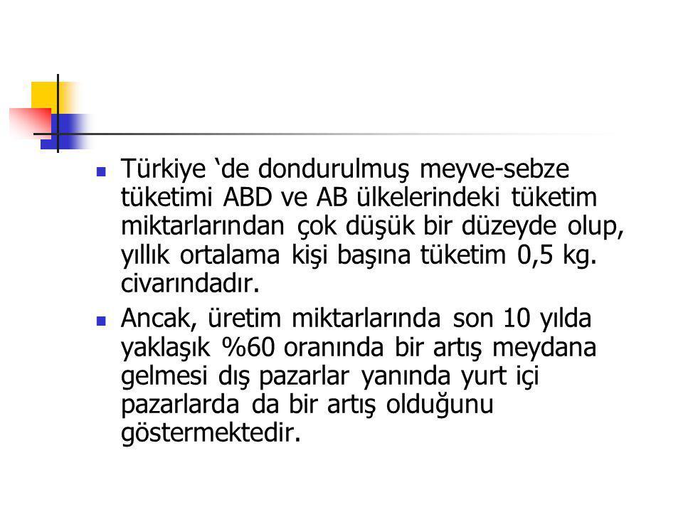 Türkiye 'de dondurulmuş meyve-sebze tüketimi ABD ve AB ülkelerindeki tüketim miktarlarından çok düşük bir düzeyde olup, yıllık ortalama kişi başına tüketim 0,5 kg. civarındadır.