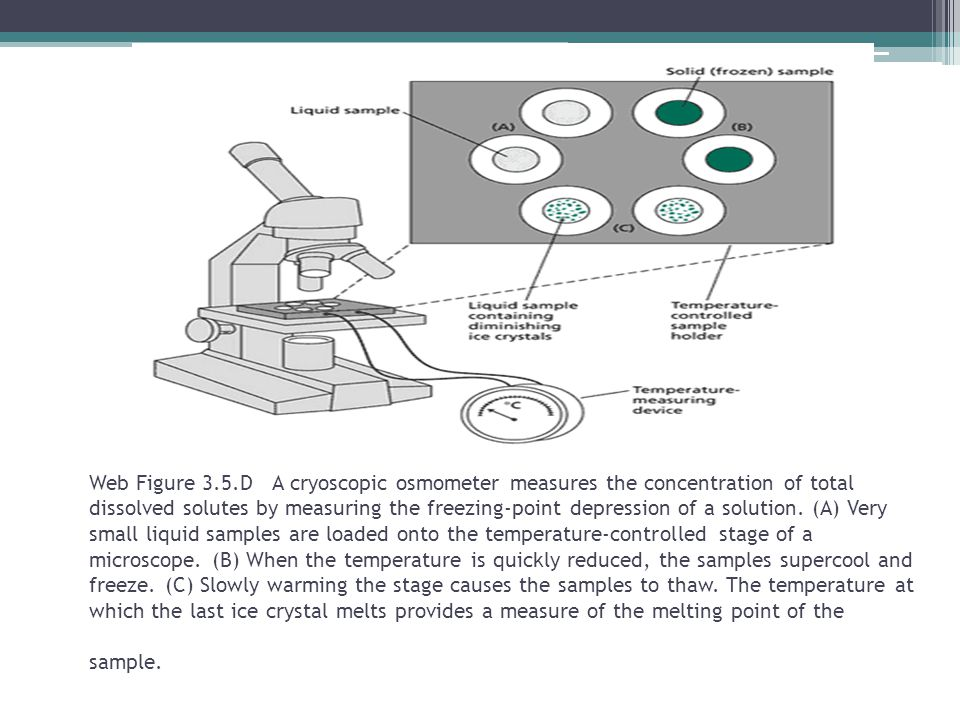 Web Figure 3.5.D A cryoscopic osmometer measures the concentration of total dissolved solutes by measuring the freezing-point depression of a solution.