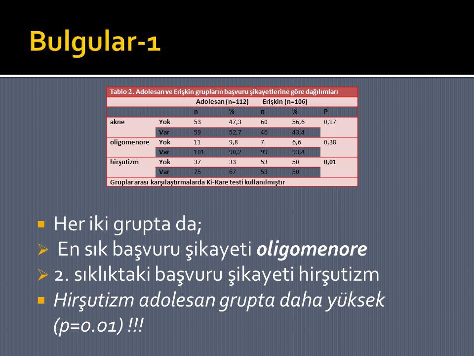 Bulgular-1 Her iki grupta da; En sık başvuru şikayeti oligomenore