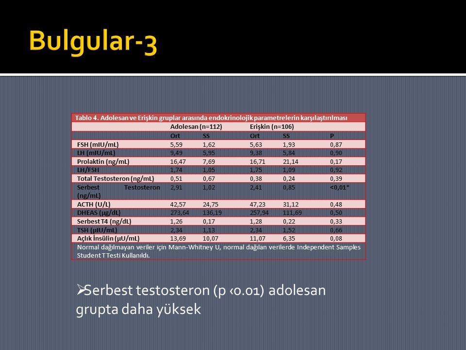 Bulgular-3 Serbest testosteron (p ‹0.01) adolesan grupta daha yüksek