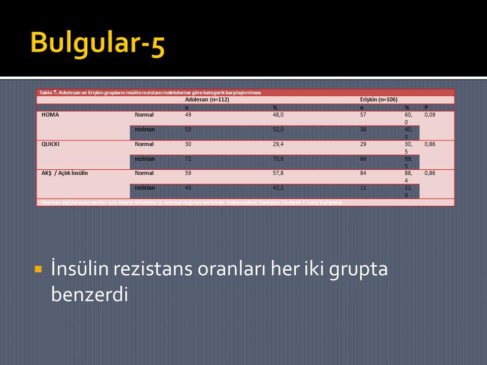 Bulgular-5 İnsülin rezistans oranları her iki grupta benzerdi