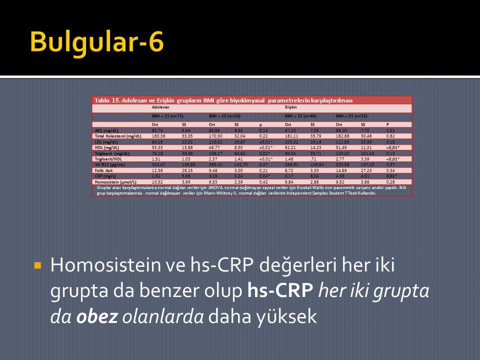 Bulgular-6 Homosistein ve hs-CRP değerleri her iki grupta da benzer olup hs-CRP her iki grupta da obez olanlarda daha yüksek.