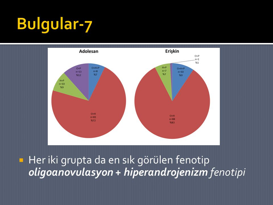 Bulgular-7 Her iki grupta da en sık görülen fenotip oligoanovulasyon + hiperandrojenizm fenotipi