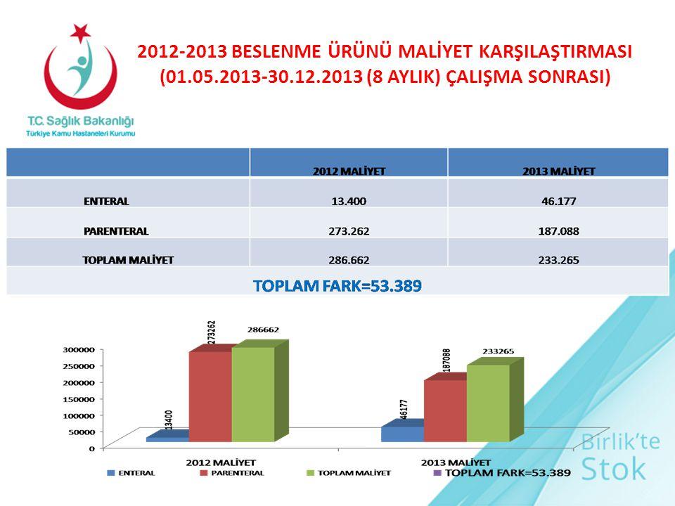 2012-2013 BESLENME ÜRÜNÜ MALİYET KARŞILAŞTIRMASI (01. 05. 2013-30. 12