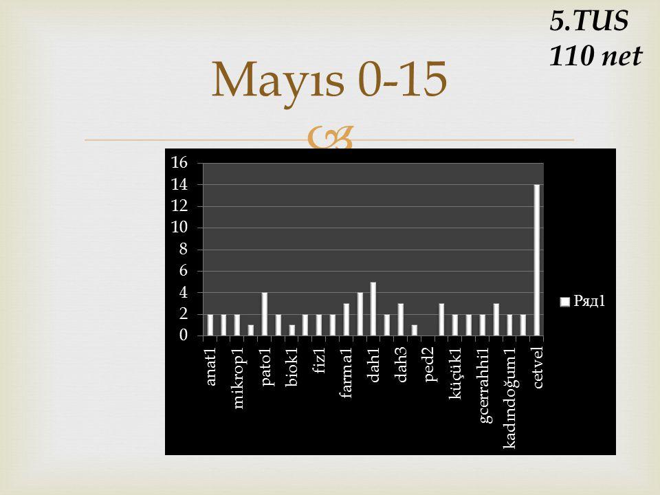 5.TUS 110 net Mayıs 0-15