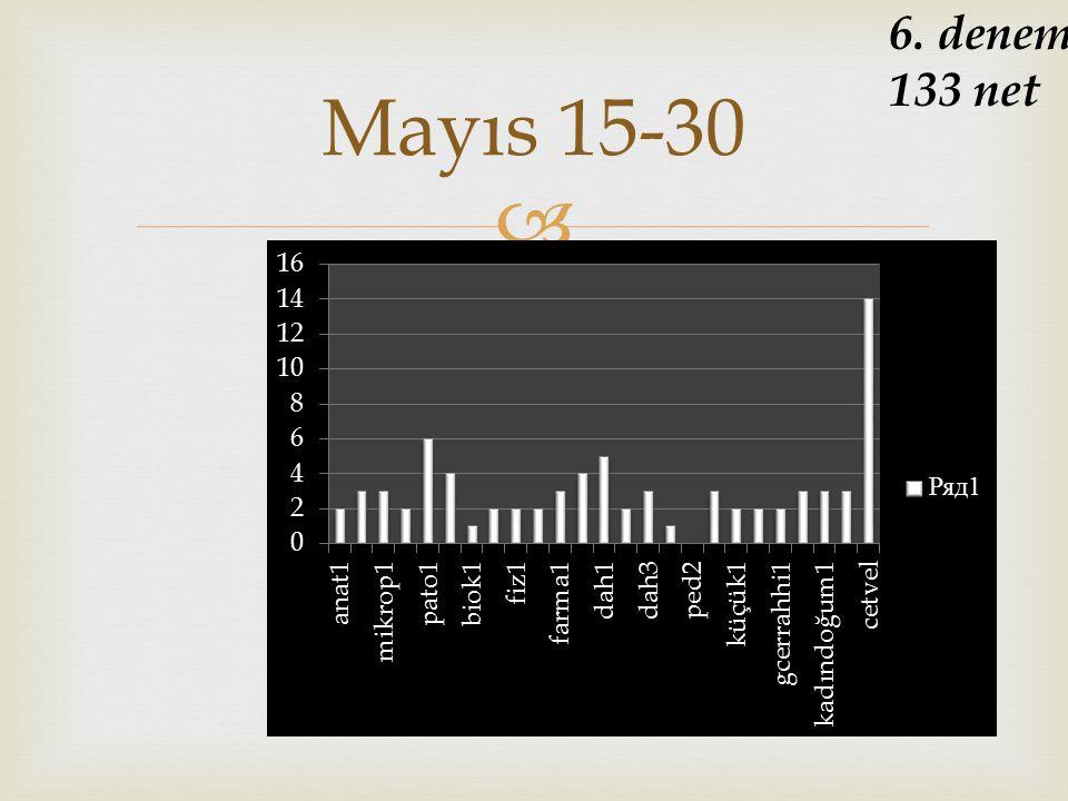 6. deneme 133 net Mayıs 15-30