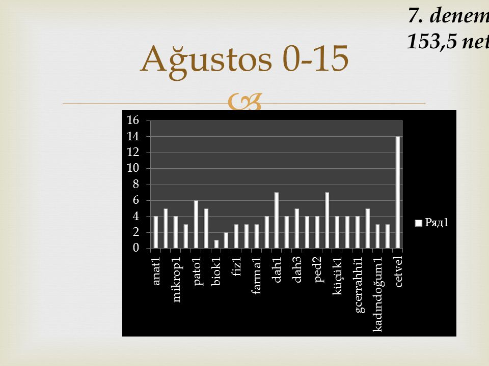 7. deneme 153,5 net Ağustos 0-15